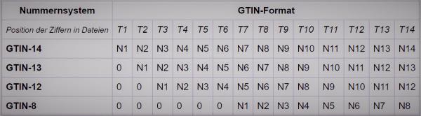 gtin-code