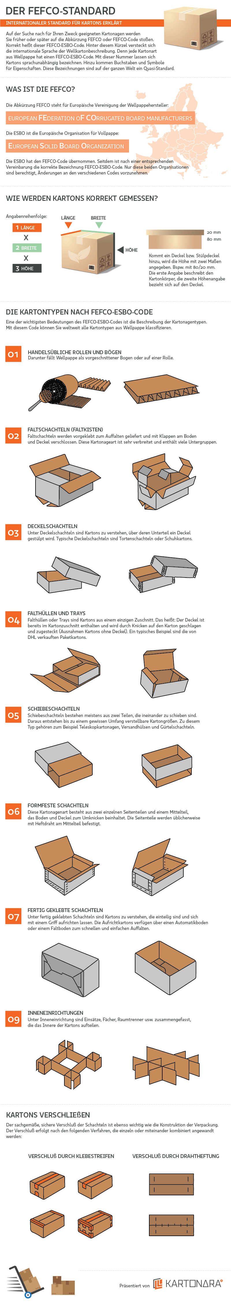 Der FEFCO-Code Standard als Infografik